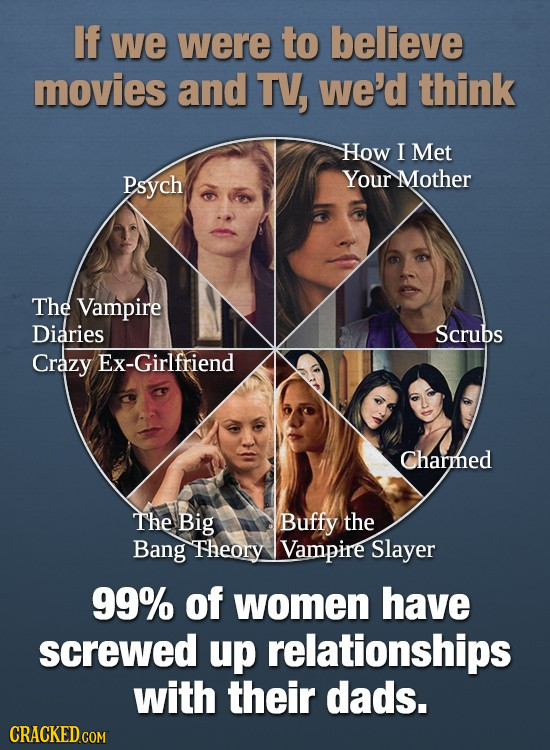 If we were to believe movies and TV, we'd think How I Met Psych Your Mother The Vampire Diaries Scrubs Crazy Ex-Girlfriend Charmed The Big Buffy the B