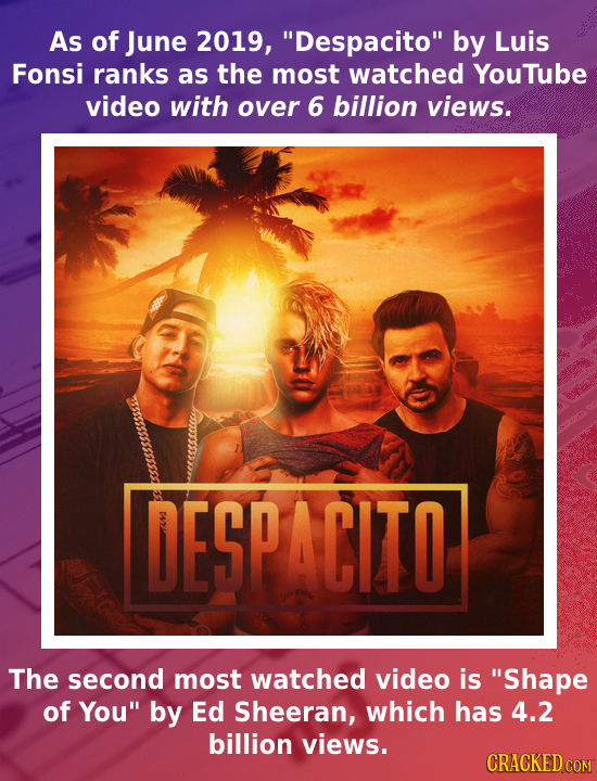 As of June 2019, Despacito by Luis Fonsi ranks as the most watched Youtube video with over 6 billion views. DESPACITO The second most watched video