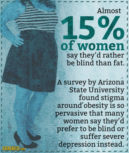 Almost 15% of women say they'd rather be blind than fat. A survey by Arizona State University found stigma around' 'obesity is So pervasive that many