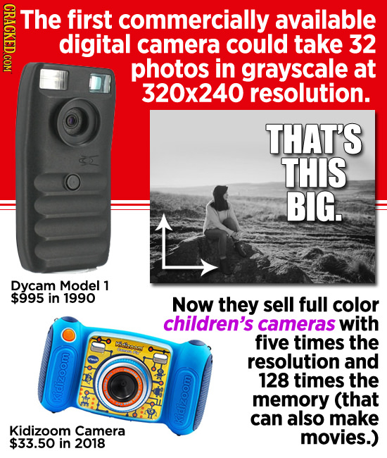 CRAO The first commercially available digital camera could take 32 photos in grayscale at 320x240 resolution. THAT'S THIS A BIG. Dycam Model 1 $995 in
