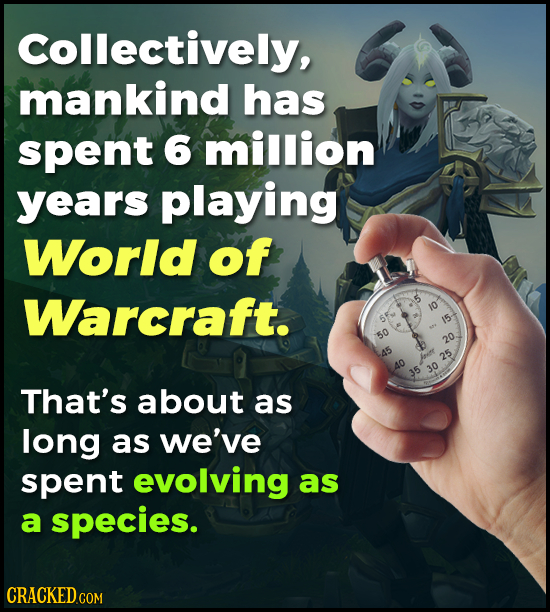 Collectively, mankind has spent 6 million years playing World of Warcraft. 10 15- A 50 20 45 eenr 25 30 O 35 That's about as long as we've spent evolv