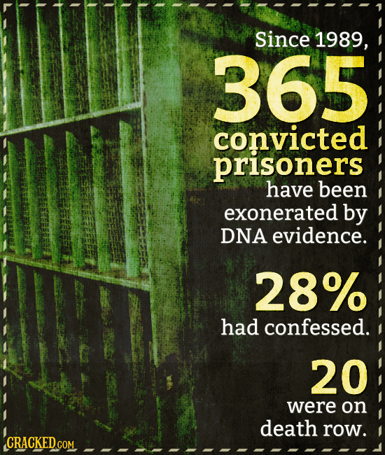 Since 1989, 365 convicted prisoners have been exonerated by DNA evidence. 28% had confessed. 20 were on death row. CRACKED.COM