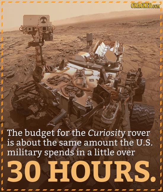 CRACKEDCON The budget for the Curiosity rover is about the same amount the U.S. military spends in a little over 30 HOURS.