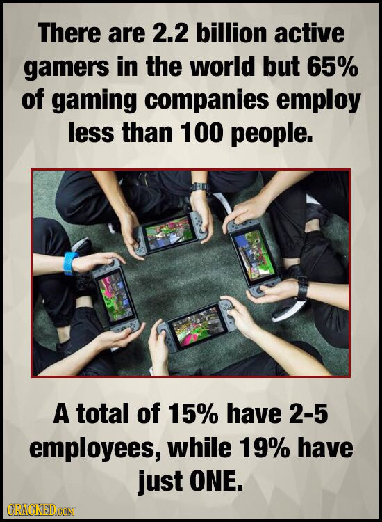 There are 2.2 billion active gamers in the world but 65% of gaming companies employ less than 100 people. A total of 15% have 2-5 employees, while 19%