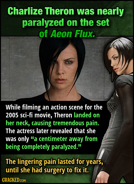 Charlize Theron was nearly paralyzed on the set of Aeon Flux. While filming an action scene for the 2005 sci-fi movie, Theron landed on her neck, caus