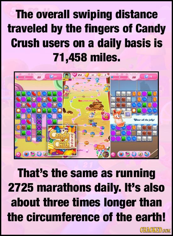 The overall swiping distance traveled by the fingers of Candy Crush users on a daily basis is 71,458 miles. 35 30 Glear I the jellyf Cand CUsH That's