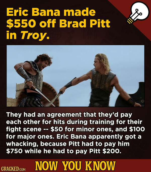 13 Little-Known Facts About Movies, History, And Science - Eric Bana made $550 off Brad Pitt in Troy.