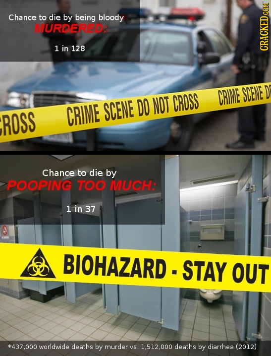 Chance to die by being bloody MURDERED: 1 in 128 CRACKEDCo CROSS CRIME SCENE D SCENE DO NOT ROSS CRIME Chance to die by POOPING TOO MUCH: 1 in 37 BIOH