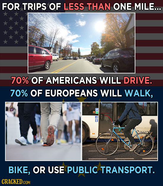 FOR TRIPS OF LESS THAN ONE MILE... 70% OF AMERICANS WILL DRIVE. 70% OF EUROPEANS WILL WALK, BIKE, OR USE PUBLIC TRANSPORT.