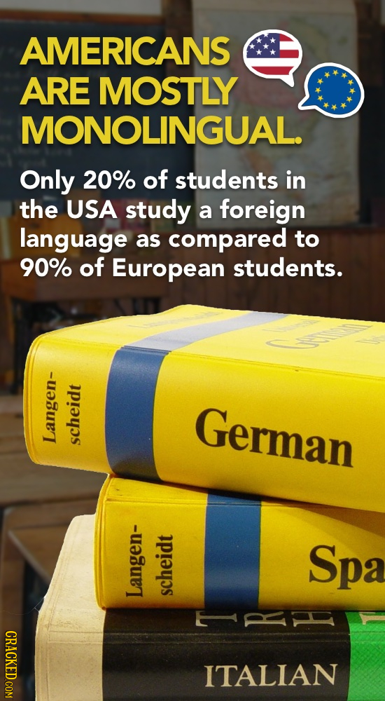 AMERICANS ARE MOSTLY MONOLINGUAL. Only 20% of students in the USA study a foreign language as compared to 90% of European students. German Langen- sch