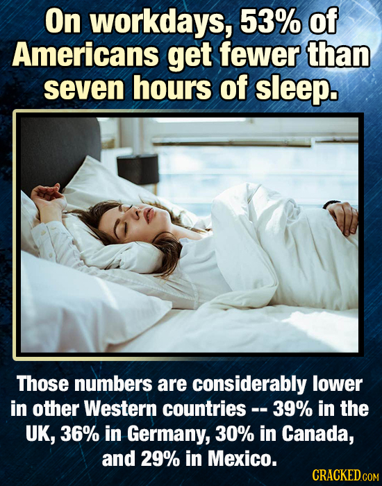 On workdays, 53% of Americans get fewer than seven hours of sleep. Those numbers are considerably lower in other Western countries - .39% in the UK, 3