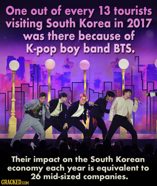 One out of every 13 tourists visiting South Korea in 2017 was there because of K-pop boy band BTS. Their impact on the South Korean economy each year