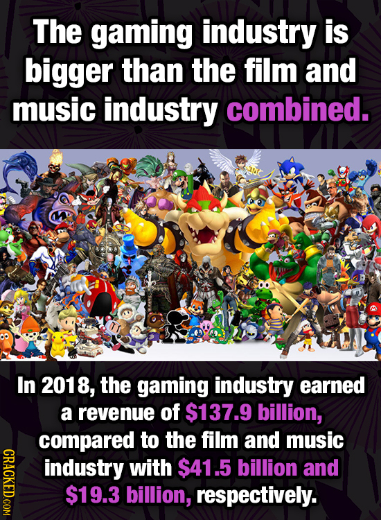 The gaming industry is bigger than the film and music industry combined. In 2018, the gaming industry earned a revenue of $137.9 billion, compared to
