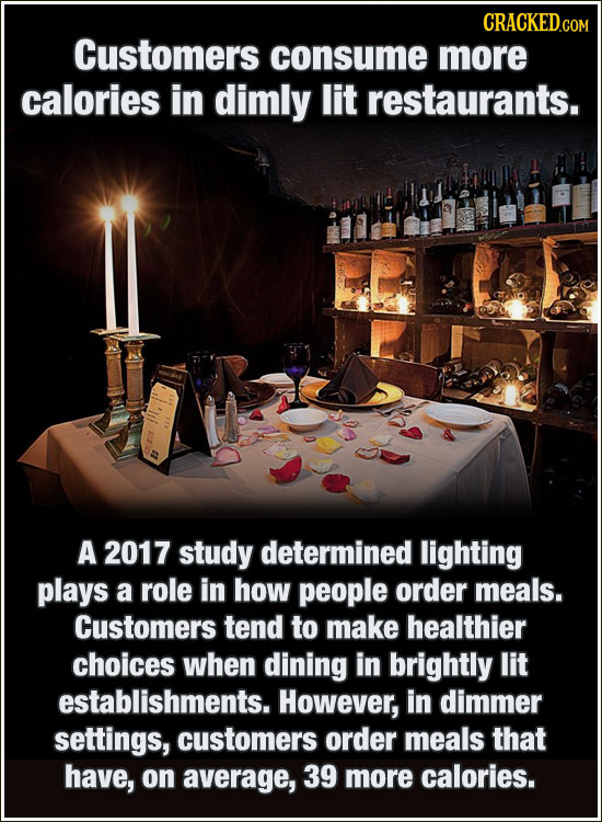 Customers consume more calories in dimly lit restaurants. A 2017 study determined lighting plays a role in how people order meals. Customers tend to m