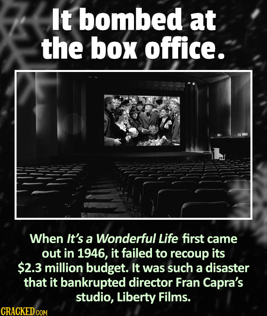 It bombed at the box office. When It's a Wonderful Life first came out in 1946, it failed to recoup its $2.3 million budget. It was such a disaster th