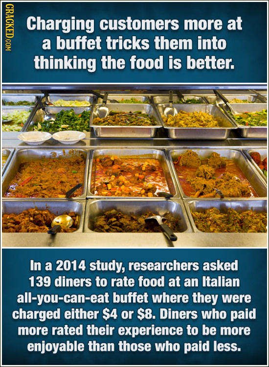 GRICY Charging customers more at a buffet tricks them into thinking the food is better. In a 2014 study, researchers asked 139 diners to rate food at