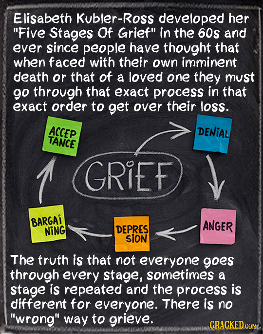 Elisabeth Kubler-Ross developed her Five Stages Of Grief in the 60s and ever since people have thought that when faced with their own imminent death