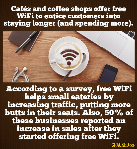 Cafes and coffee shops offer free WiFi to entice customers into staying longer (and spending more). According to a survey, free WiFi helps small eater
