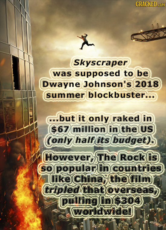 Skyscraper was supposed to be Dwayne Johnson's 2018 summer blockbuster... but it only raked in $67 million in the US (only half its budget) Howevero T