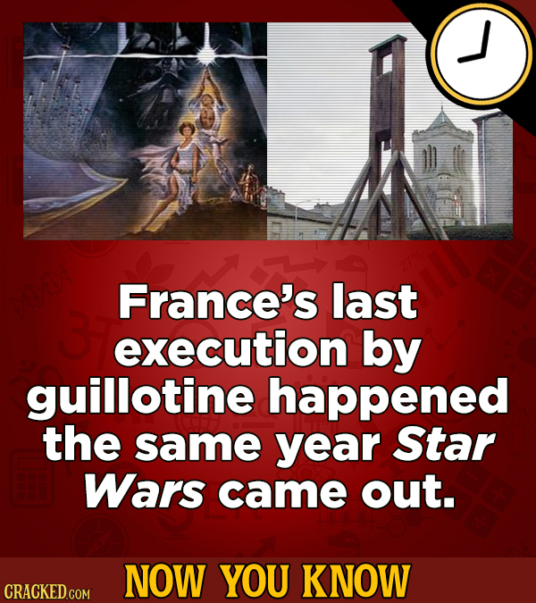 France's last execution by guillotine happened the same year Star Wars came out. NOW YOU KNOW CRACKED COM