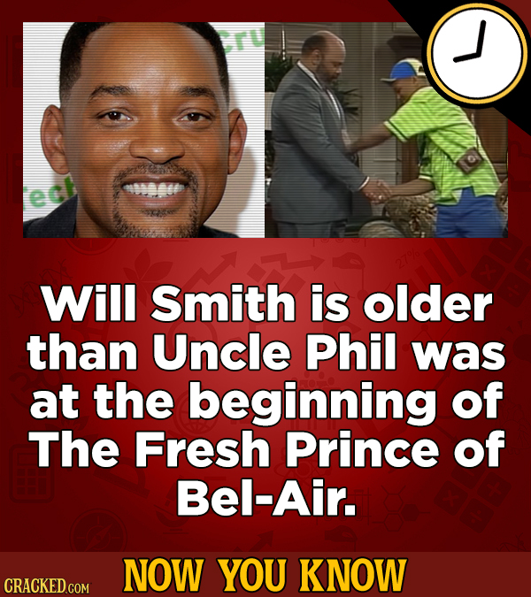 ect Will Smith is older than Uncle Phil was at the beginning of The Fresh Prince of Bel-Air. NOW YOU KNOW CRACKED COM