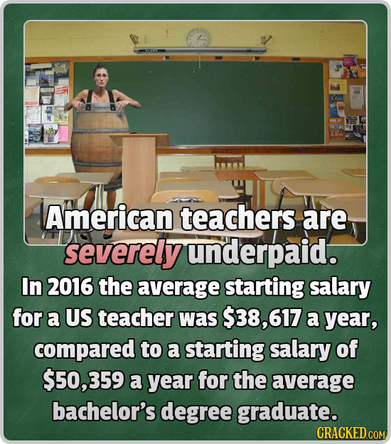 American teachers are severely underpaid. In 2016 the average starting salary for a US teacher Was $38,617 a year, compared to a starting salary of $5