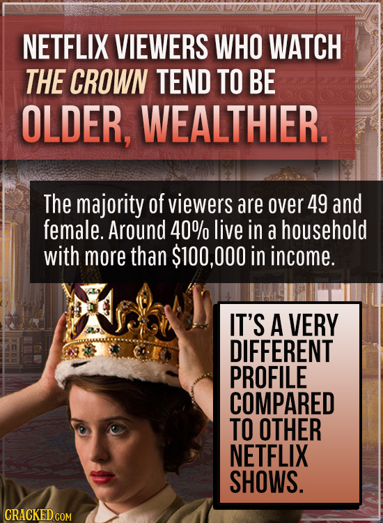 NETFLIX VIEWERS WHO WATCH THE CROWN TEND TO BE OLDER, WEALTHIER. The majority of viewers are over 49 and female. Around 40% live in a household with m