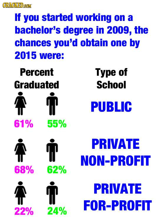 CRACKEDCON If you started working on a bachelor's degree in 2009, the chances you'd obtain one by 2015 were: Percent Type of Graduated School PUBLIC 6