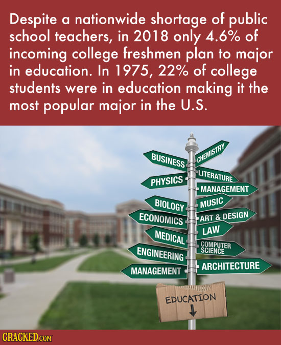 Despite of a nationwide shortage public school teachers, in 2018 only 4.6% of incoming college freshmen plan to major in education. In 1975, 22% of co
