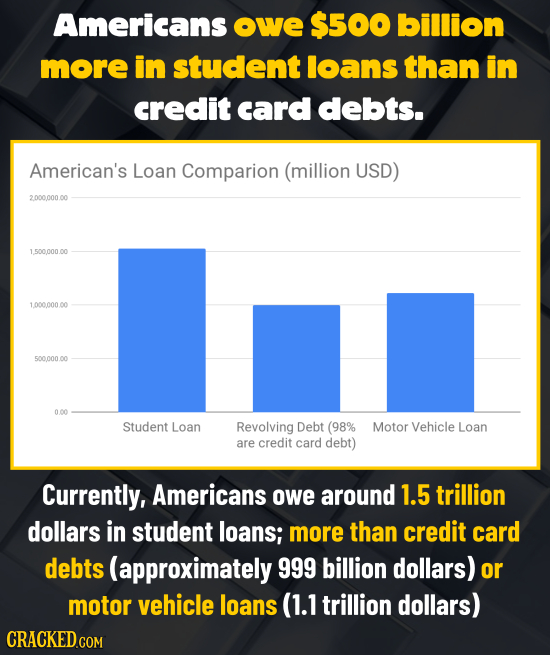 Americans oWe $500 billion more in student loans than in credit card debts. American's Loan Comparion (million USD) 2.000.000.00 1500000.00 1.000.000