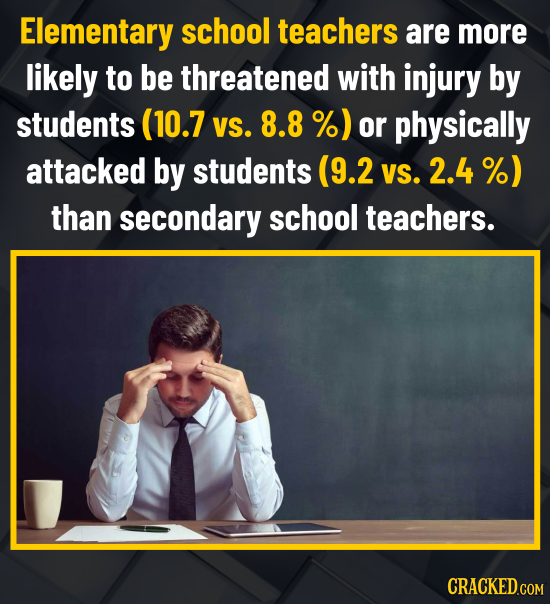 Elementary school teachers are more likely to be threatened with injury by students (10.7 VS. 8.8 % or physically attacked by students (9.2 VS. 2.4%)