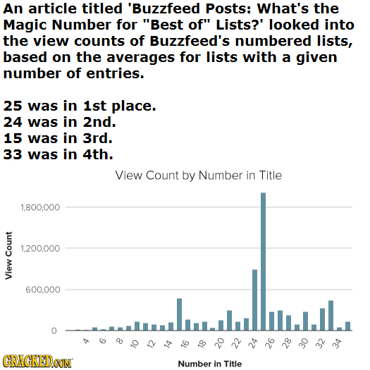 An article titled 'Buzzfeed Posts: What's the Magic Number for Best of Lists?' looked into the view counts of Buzzfeed's numbered lists, based on th