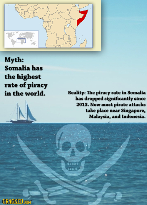 Myth: Somalia has the highest rate of piracy in the world. Reality: The piracy rate in Somalia has dropped significantly since 2013. Now most pirate a