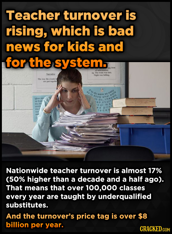 Teacher turnover is rising, which is bad news for kids and for the system. Secute 1o Nationwide teacher turnover is almost 17% (50% higher than a deca