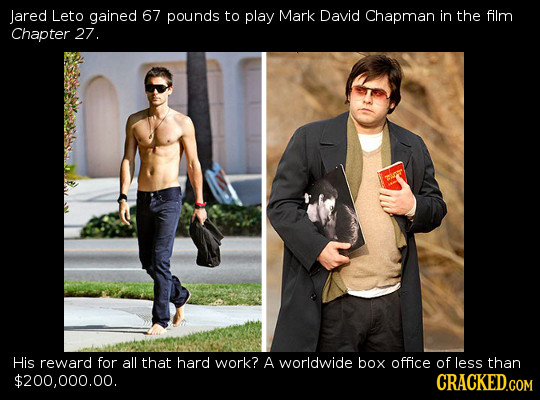 Jared Leto gained 67 pounds to play Mark David Chapman in the film Chapter 27. His reward for all that hard work? A worldwide box office of less than