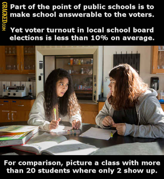 Part of the point of public schools is to make school answerable to the voters. Yet voter turnout in local school board elections is less than 10% on