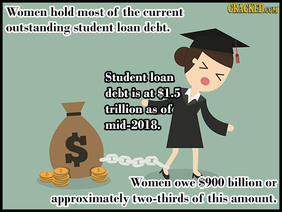 Women hold most of the CRACKED current COM outstanding student loan debt. Student loan debt is at $1.5 trillion as of mid-2018. $ Women billion owe $9