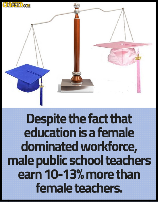 CRACKEDCON Despite the fact that education is a female dominated workforce, male public school teachers earn 10-13% more than female teachers.