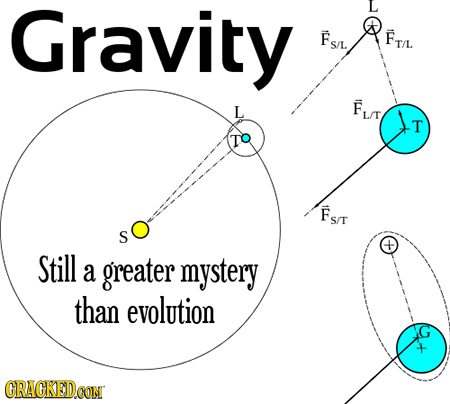 Gravity Fs/l FTL L Lm T TO Fs/t S/T Still a greater mystery than evolution CRAGKEDCONT
