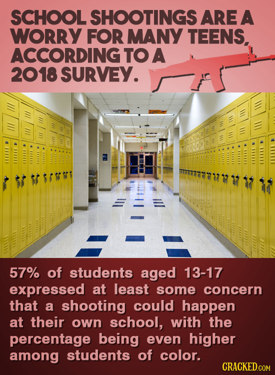 SCHOOL SHOOTINGS ARE A WORRY FOR MANY TEENS, ACCORDING TO A 2018 SURVEY. 57% of students aged 13-17 expressed at least some concern that a shooting co