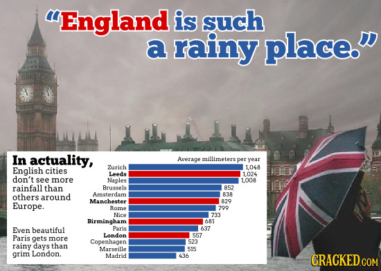 England is such a rainy place. In actuality, D Average millimeters per vear English Zurich cities 1048 Leeds 1.024 don't see more Naples 1.008 rainf