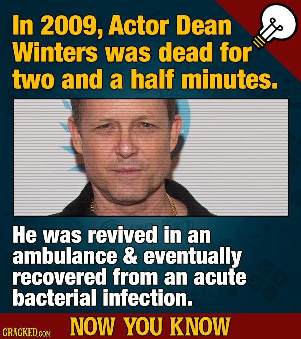 In 2009, Actor Dean Winters was dead for two and a half minutes. He was revived in an ambulance & eventually recovered from an acute bacterial infecti