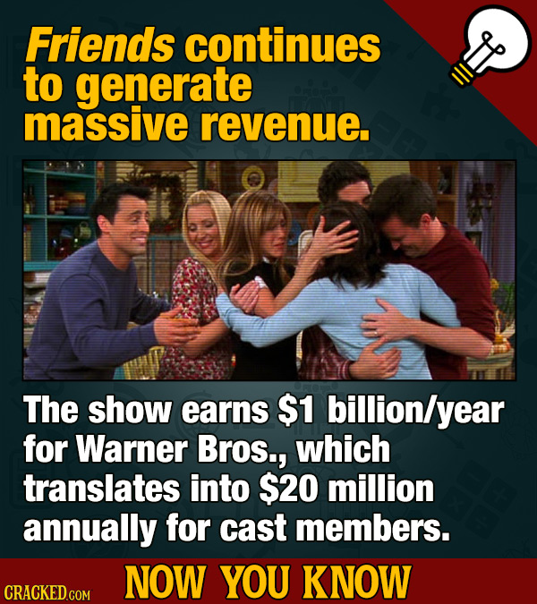 Friends continues to generate massive revenue. The show earns $1 billion/y year for Warner Bros., which translates into $20 million annually for cast
