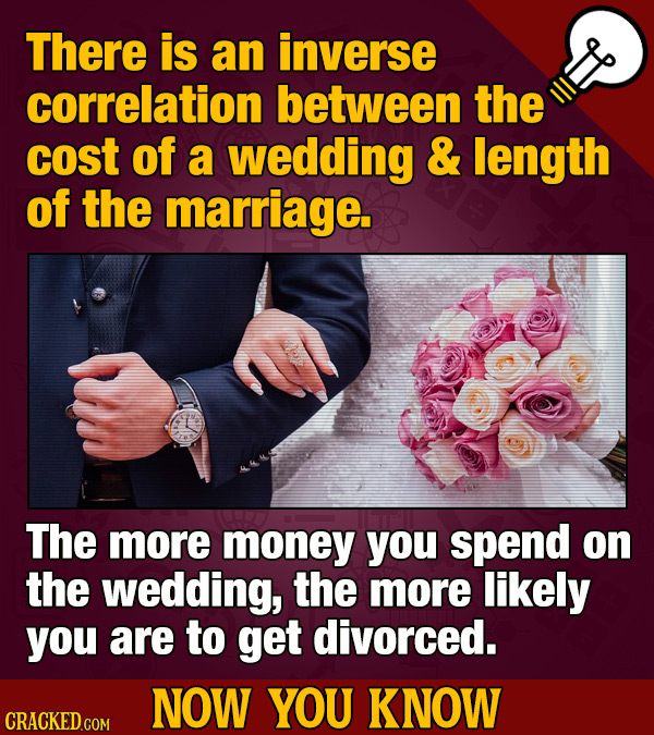 There is an inverse correlation between the cost of a wedding & length of the marriage. The more money you spend on the wedding, the more likely you a