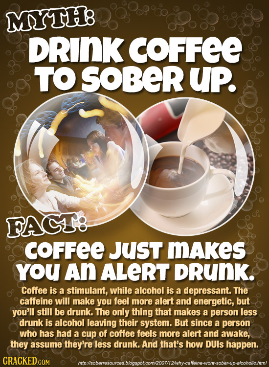 MYTH: DRINK COFFEE TO SOBER UP. FACTE COFFEE JusT MAKes you An ALERT DRuNK. Coffee is a stimulant, while alcohol is a depressant. The caffeine will ma