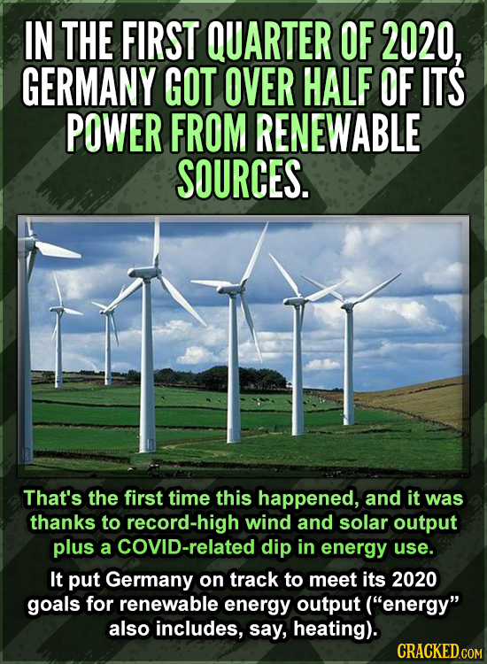 IN THE FIRST QUARTER OF 2020, GERMANY GOT OVER HALF OF ITS POWER FROM RENEWABLE SOURCES. That's the first time this happened, and it was thanks to rec