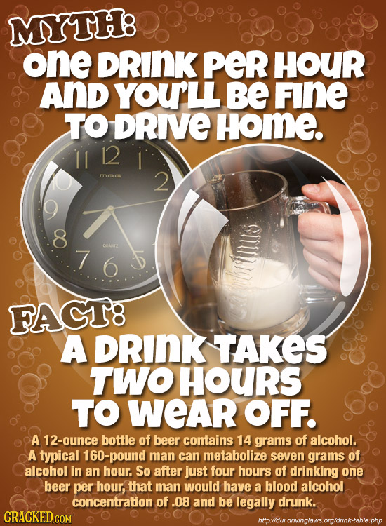 MYTH: one DRINK peR HOUR And YOULL BE FINE TO DRIVE Home. 12 PO 2 8 .76 5 CUANTZ brilllis FACT8 A DRINK TAKES TWO HOURS TO WEAR OFF. A 12-ounce bottle