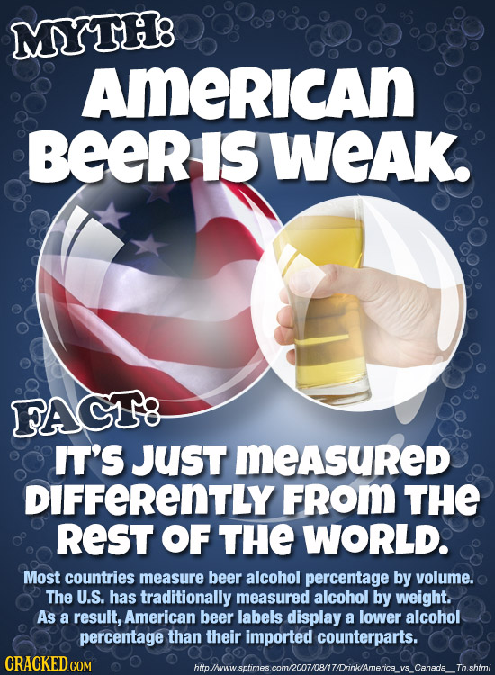 MYTH: American BEeR IS WEAK. FAGT8 IT'S JUsT measured DIFFERENTLY FROM THE REST OF THE WORLD. Most countries measure beer alcohol percentage by volume