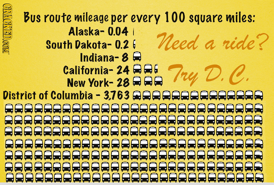 CRACKFD.CON BuS route mileage per every 100 square miles: Alaska- 0.04 Need ride? South Dakota- 0.2 G a Indiana- 8 California- 24666 Try D.C. New York