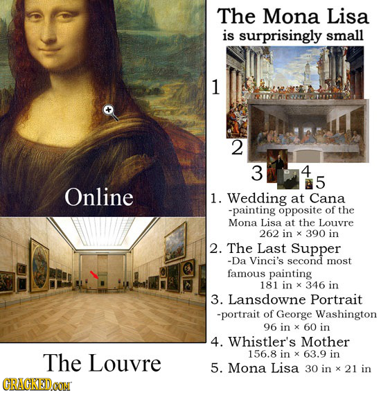 The Mona Lisa is surprisingly small 1 2 3 4 5 Online 1. Wedding at Cana -painting opposite of the Mona Lisa at the Louvre 262 in x 390 in 2. The Last